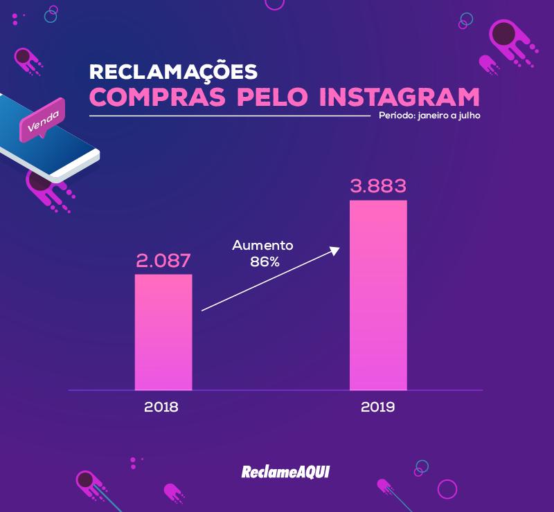 Dados sobre reclamações de compras pelo Instagram