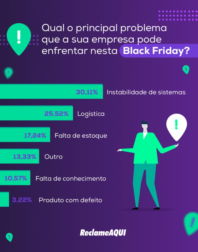 Arte com o resultado da pesquisa feita com empresas sobre o principal problema que elas podem enfrentar na Black Friday 2019.