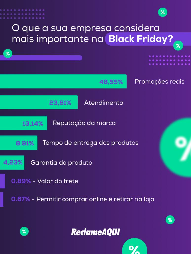 Infográfico com o resultado da pesquisa sobre o que as empresas acham mais importante na Black Friday.
